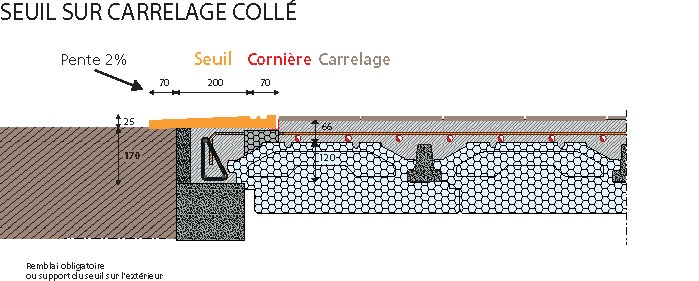 seuil carrelage colle rector